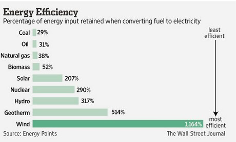 Us What Is The Most Efficient Source Of Electricity