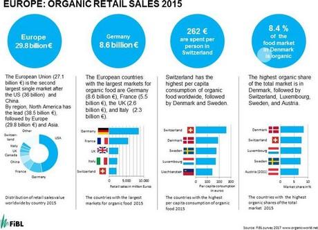 European organic market growth in double digits
