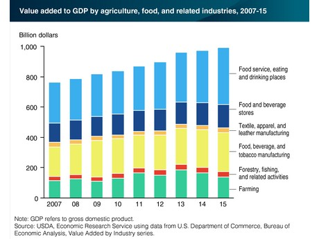 US: Agriculture contributed $992 billion to economy in 2015