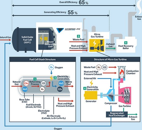 Natural Gas Fuel Cell Power Plant