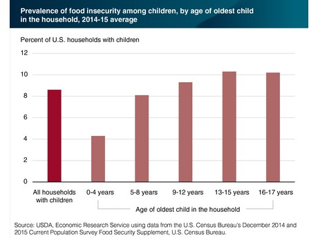 Us High Food Insecurity In Households With School Age Children