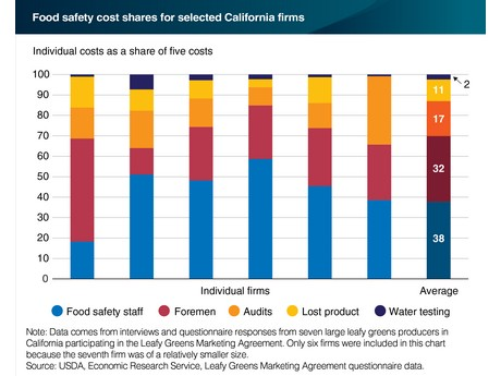 Us Ca Labor Costs Dominate Food Safety Expenses