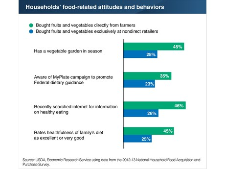 Resultado de imagen de The Relationship Between Patronizing Direct-to-Consumer Outlets and a Household's Demand for Fruits and Vegetables