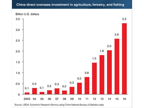 overseas direct investment