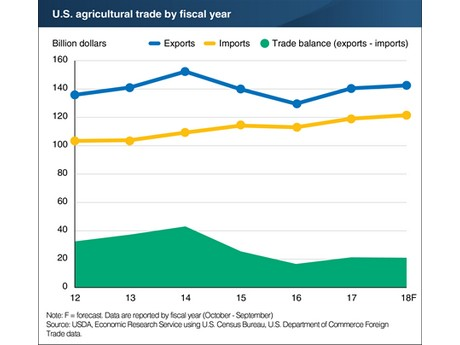 u s agricultural trade on the rise